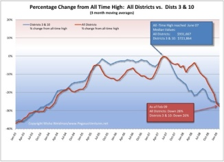 San Francisco Price Drops Compared to All Time High....CLICK TO ENLARGE