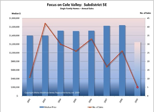 cole-valley-annual-sales-chart