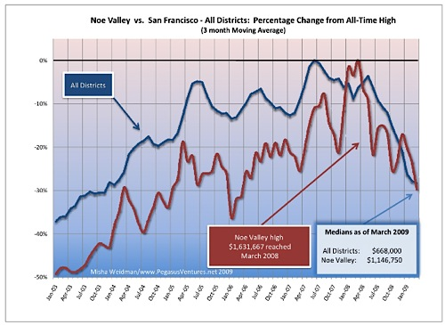 noe-valley-vs-sf-all-districts-percent-change