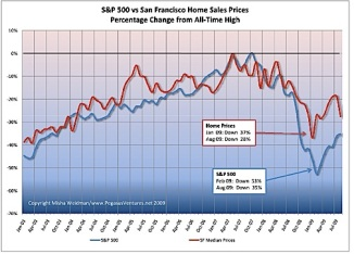 S&P 500 vs SF Home Sales