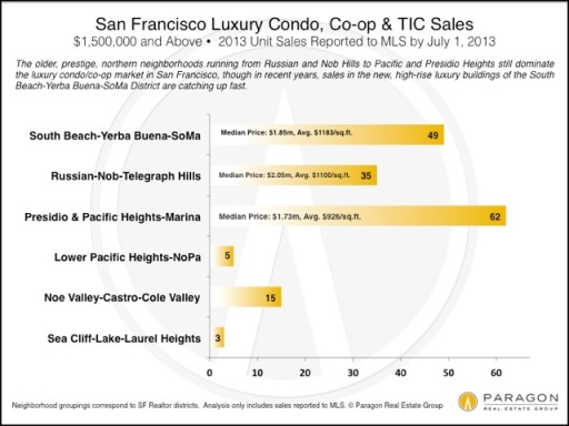 LuxHome_Condo-Sales_1500-Above_by_DistrictV2