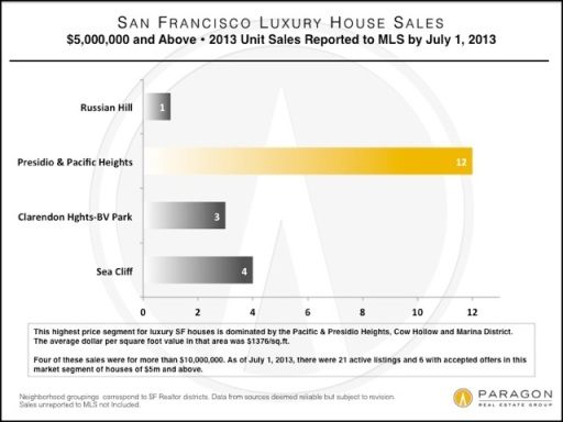 LuxHome_House-Sales_5m_by_DistrictV2