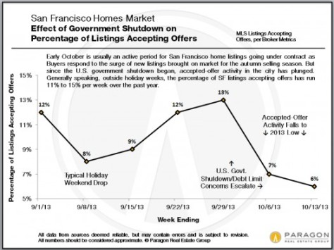 Effect of Government Shutdown on SF Real Estate