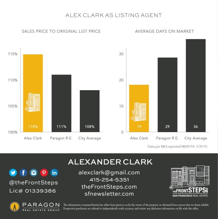 listing-agent-stats