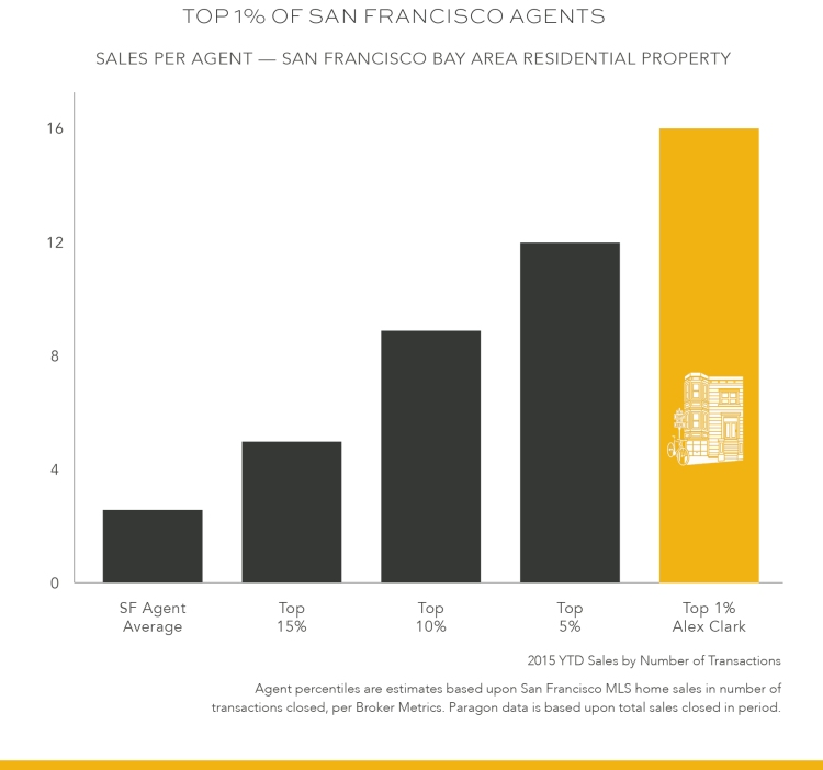 Top 1% San Francisco Real Estate Agents