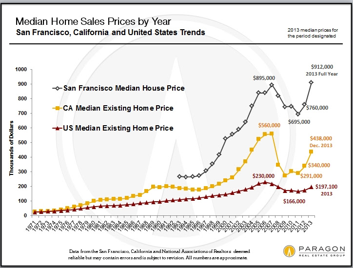 San Francisco Median Home Price Graph, What Is My Home Worth
