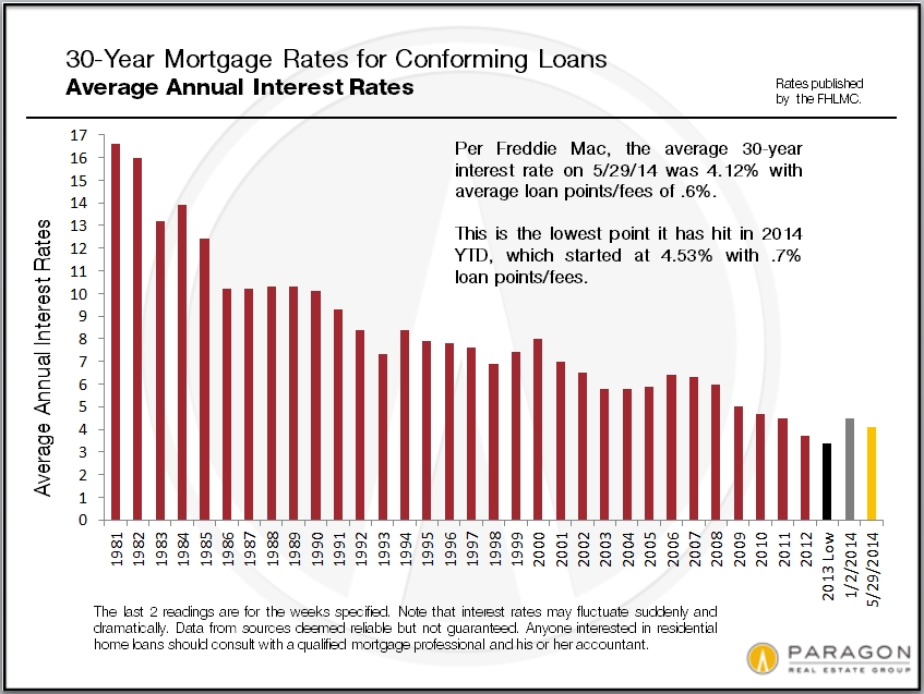 San francisco tic loan rates