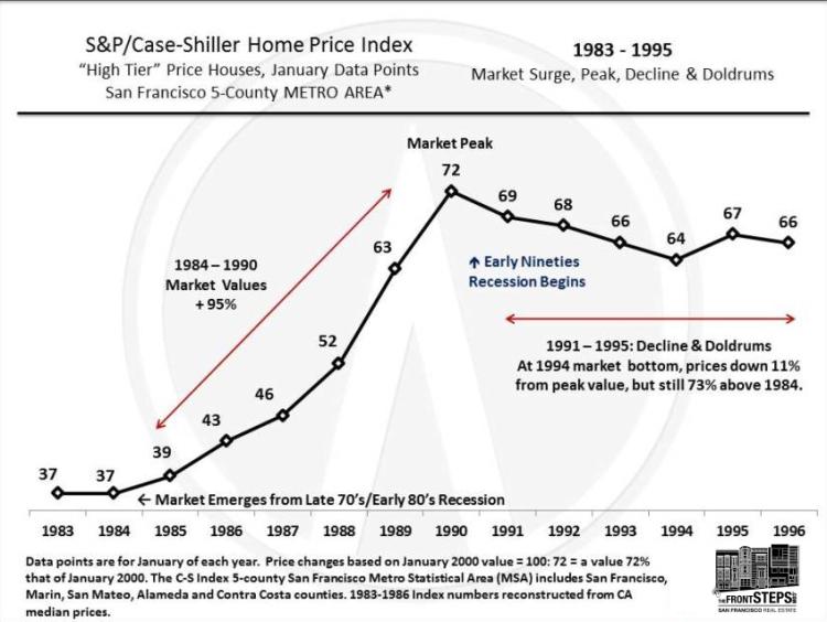 Case-Shiller_HT_1983-95