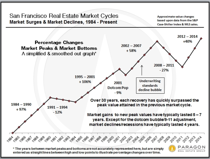 Recessions, Recoveries & Bubbles