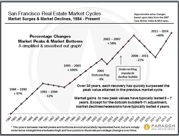 Recessions, Recoveries &Bubbles
