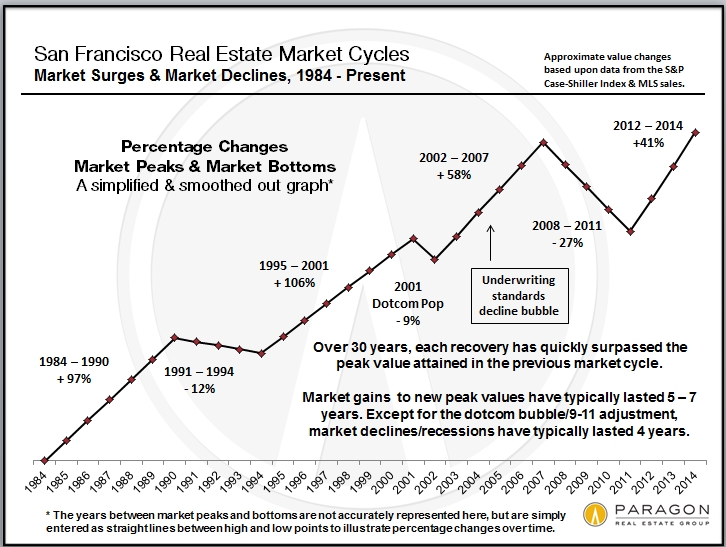 Case-Shiller: New Jump In Bay Area HomePrices