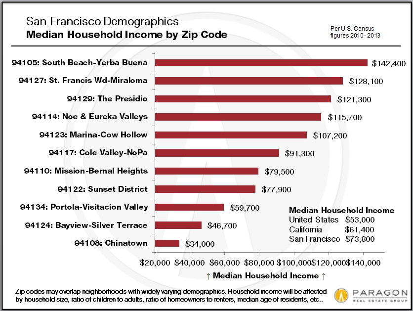 San Francisco Demographics