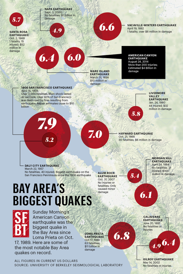 Bay Area Earthquakes