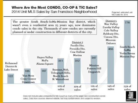 2014_Condo_Sales_by_District