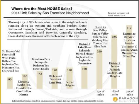2014_House_Sales_by_District