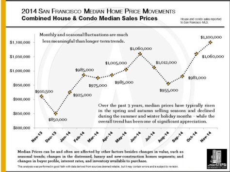 2014_Median-Price_Movements