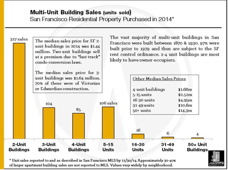 2014_Multi-Unit_Sales