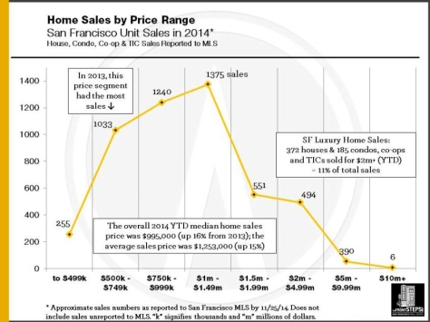 2014_Sales-by-Price-Segment