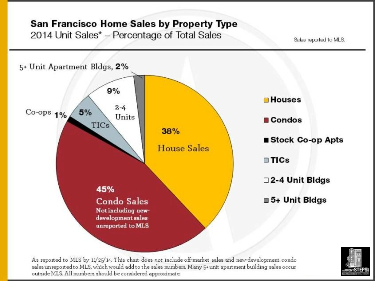 2014_Sales-by-Property-Type