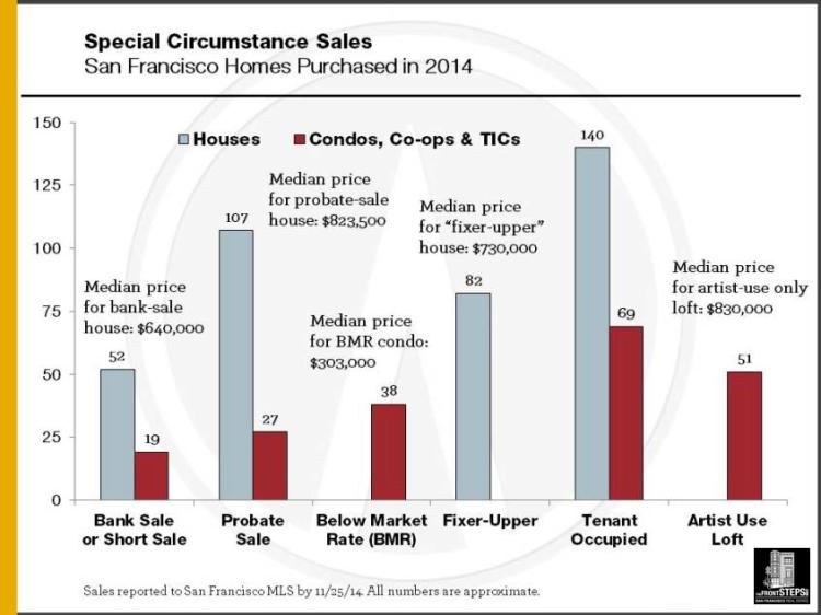 2014_Special-Circumstance-Sales