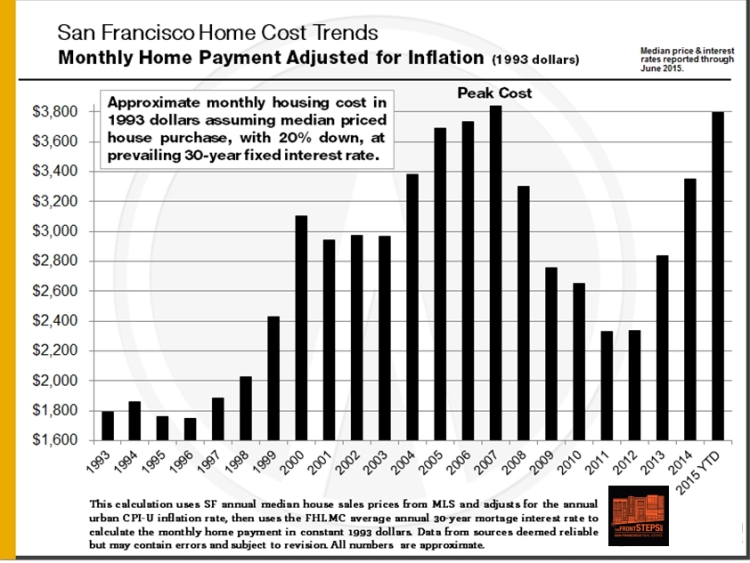1993-Present_SF-PITI-Cost_Inflation-Adjusted