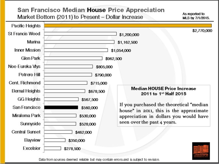 2011-2015_SF-Median-House-Price-Appreciation_Dollars