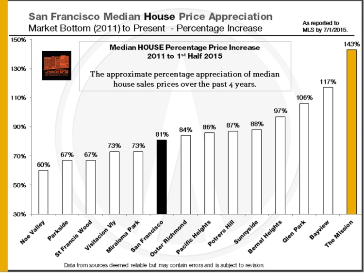 2011-2015_SF-Median-House-Price-Percentage-Appreciation