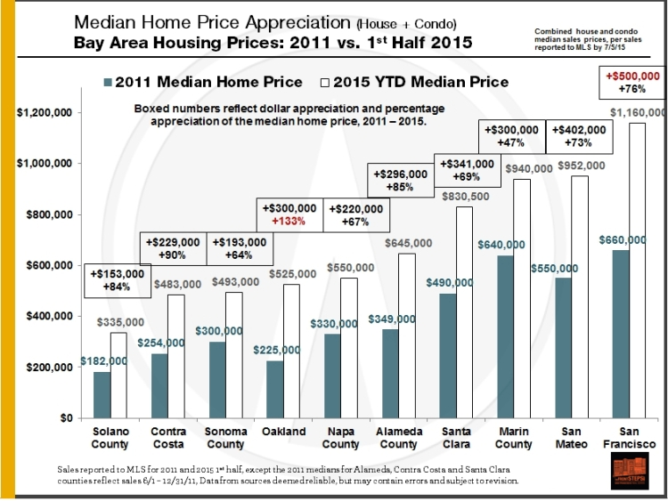 BayArea-Median-Price-Increases_2011-2015YTD_by-County