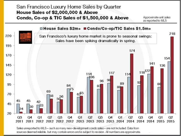 Q2-2015_SF-Luxury-Home-Sales_by_Qtr