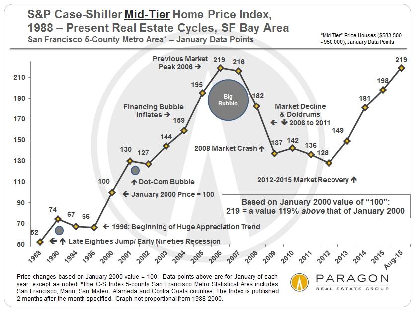 August Case-Shiller Index | San Francisco BayArea