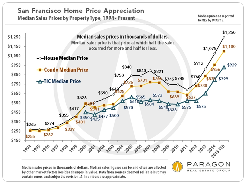 September Case Shiller San Francisco Clearly On A