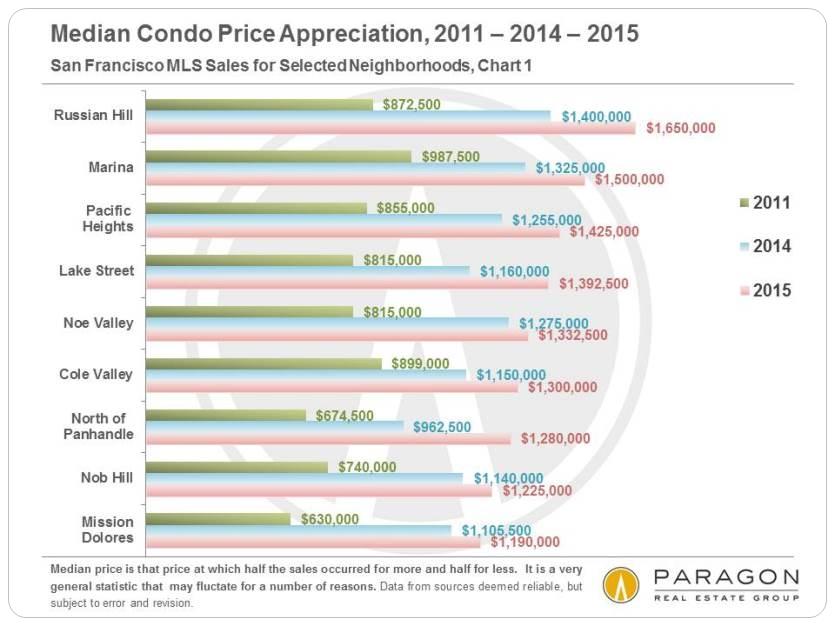 San Francisco Condominium Real Estate Apprecation since 2011