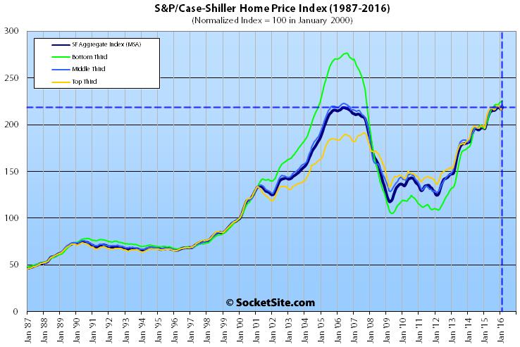SP-Case-Shiller-SF-SFH-Tiers-02-16